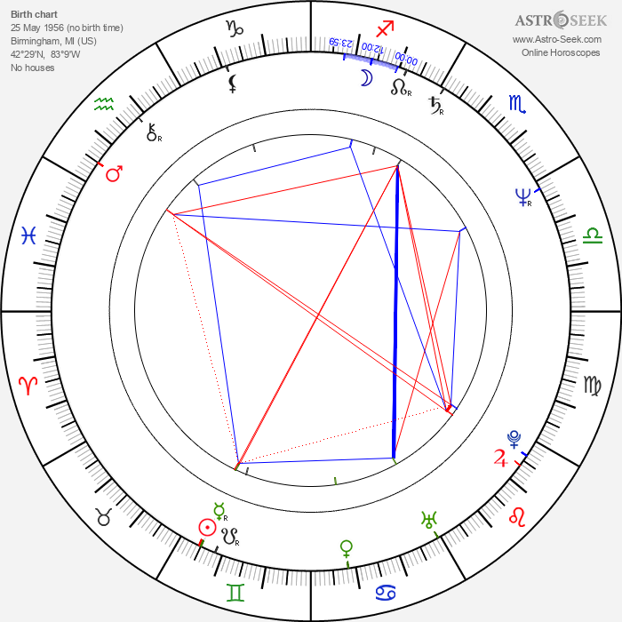 Tom Ohmer - Astrology Natal Birth Chart