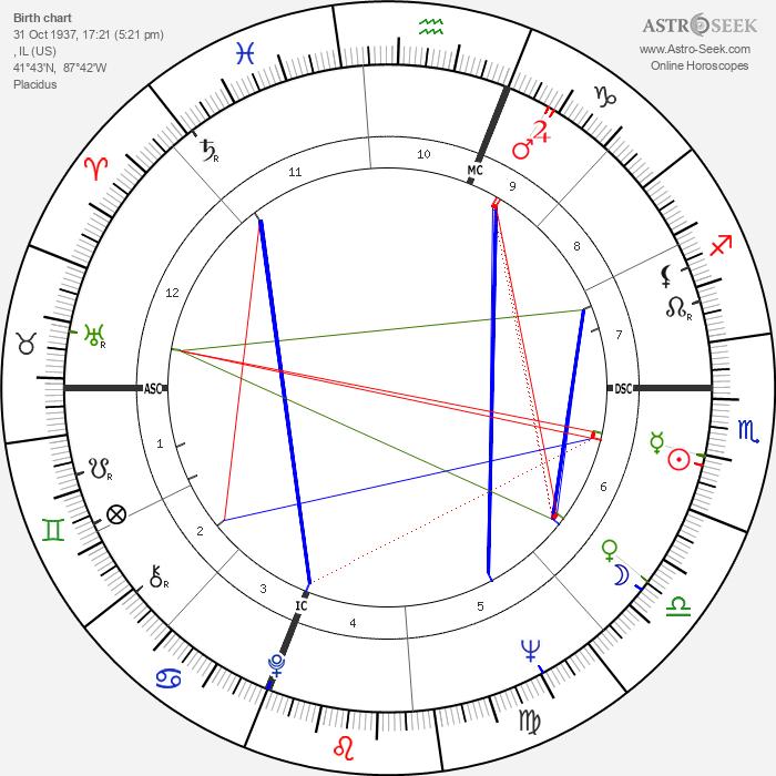 Tom Paxton - Astrology Natal Birth Chart