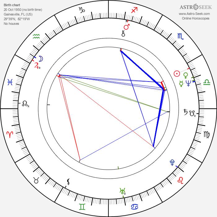 Tom Petty - Astrology Natal Birth Chart