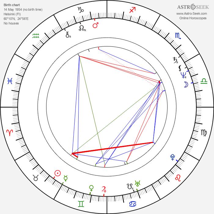 Tom Pöysti - Astrology Natal Birth Chart