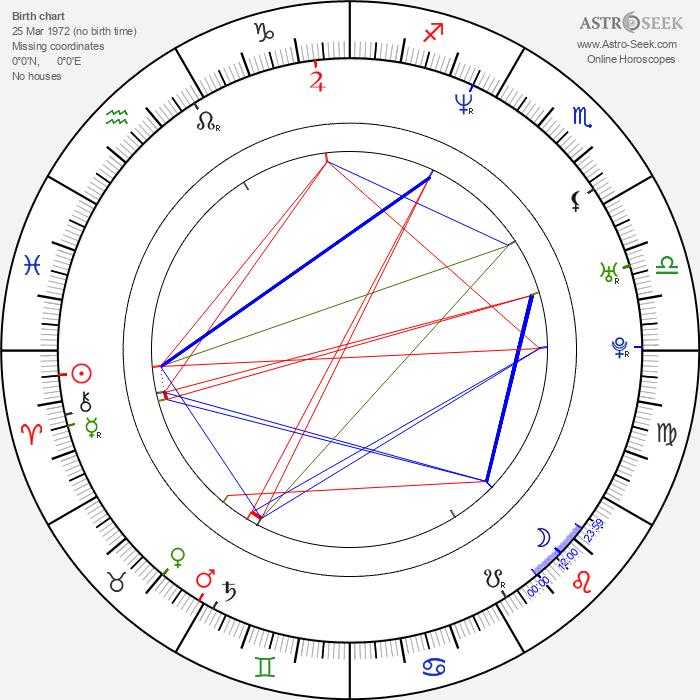 Tom Putnam - Astrology Natal Birth Chart