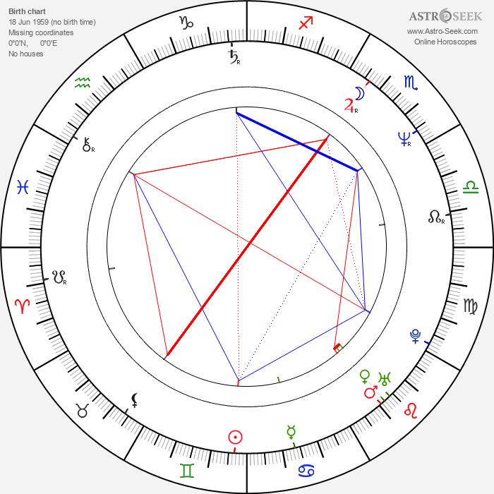 Tom Reilly - Astrology Natal Birth Chart