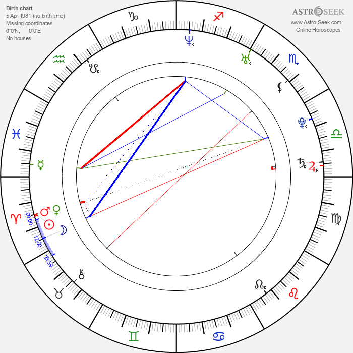 Tom Riley - Astrology Natal Birth Chart