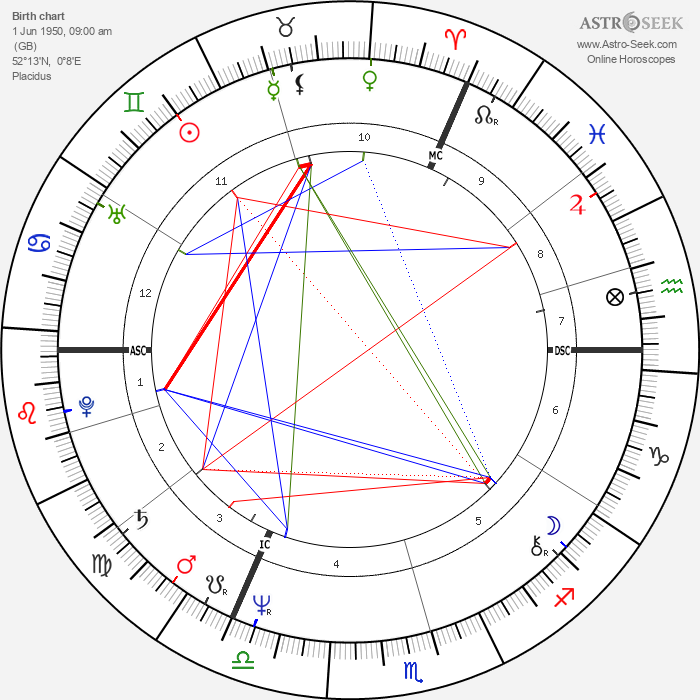Tom Robinson - Astrology Natal Birth Chart