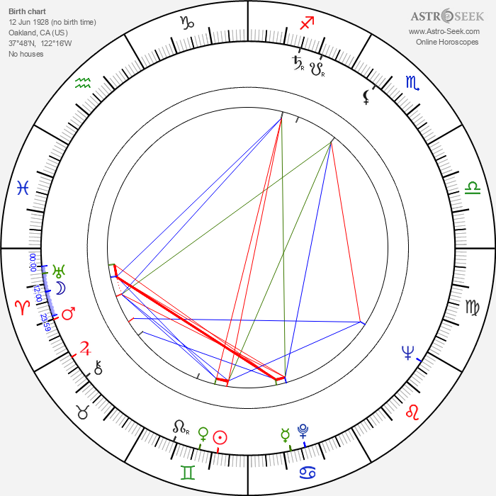 Tom Rosqui - Astrology Natal Birth Chart