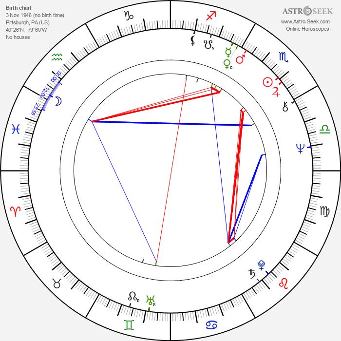 Tom Savini - Astrology Natal Birth Chart