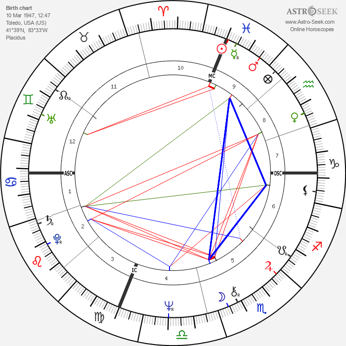 Tom Scholz - Astrology Natal Birth Chart