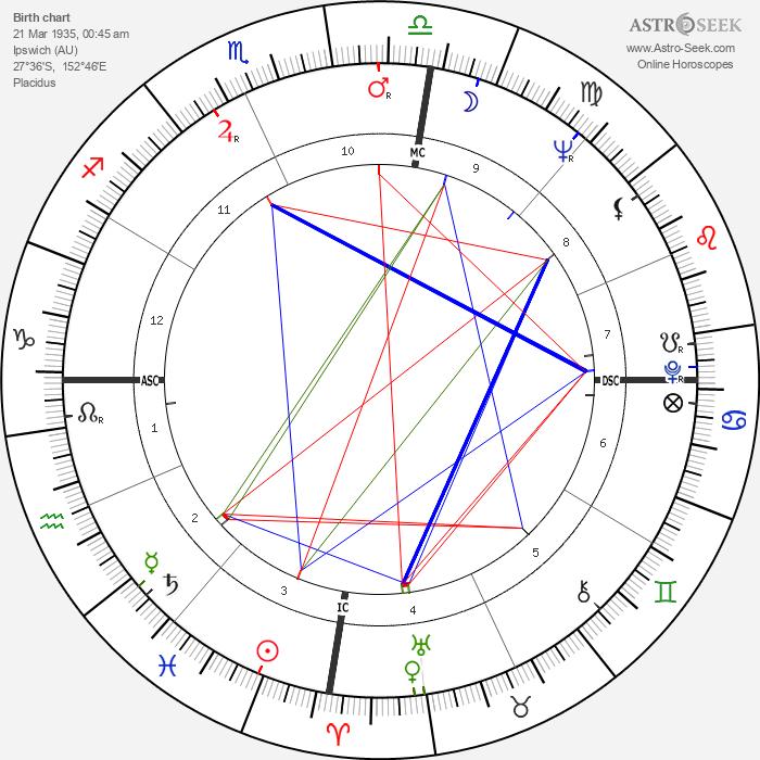 Tom Shapcott - Astrology Natal Birth Chart