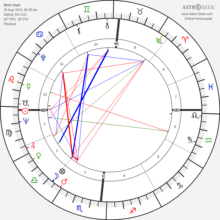 Tom Skerritt - Astrology Natal Birth Chart
