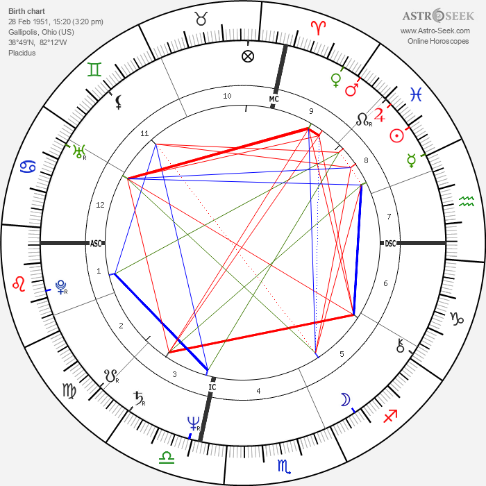 Tom Spencer - Astrology Natal Birth Chart