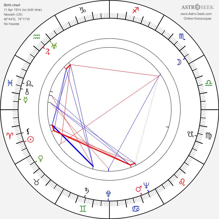 Tom Spratley - Astrology Natal Birth Chart