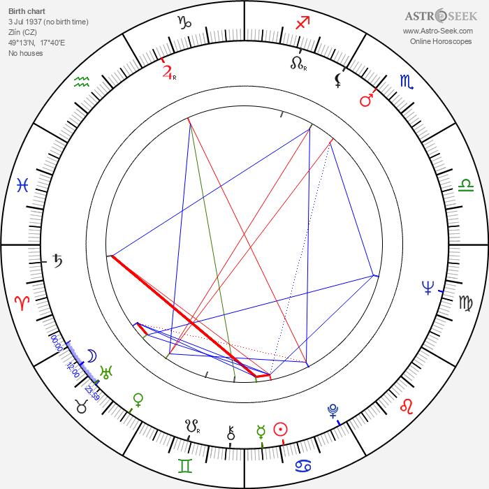 Tom Stoppard - Astrology Natal Birth Chart