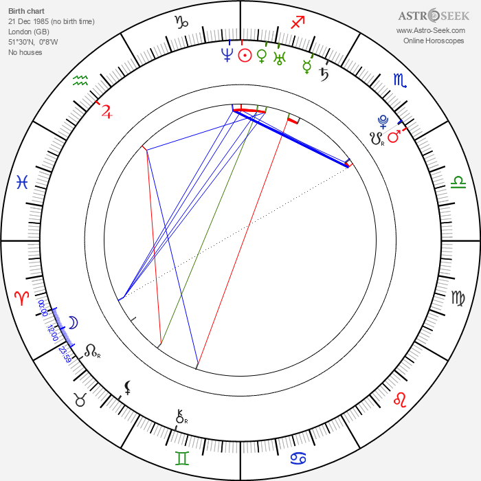Tom Sturridge - Astrology Natal Birth Chart