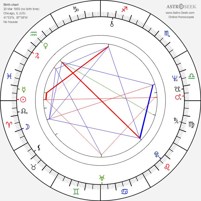 Tom Towles - Astrology Natal Birth Chart