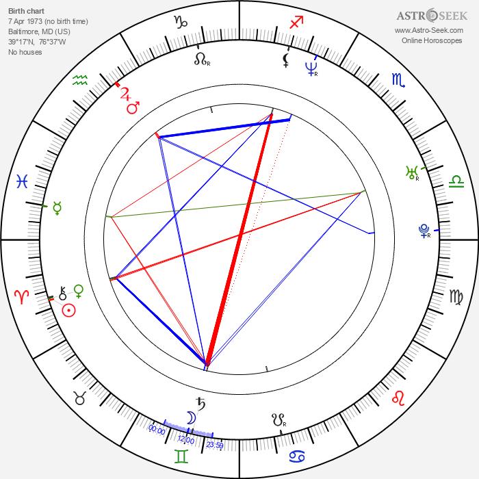 Tom Townsend - Astrology Natal Birth Chart