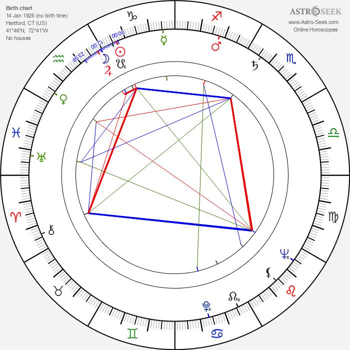Tom Tryon - Astrology Natal Birth Chart