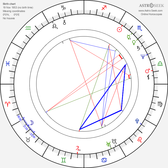 Tom Villard - Astrology Natal Birth Chart