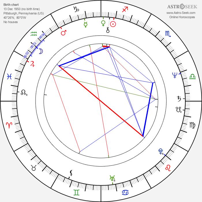 Tom Vilsack - Astrology Natal Birth Chart