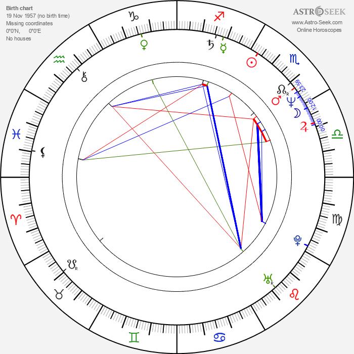Tom Virtue - Astrology Natal Birth Chart
