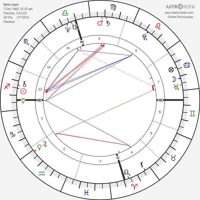 Tom Waits - Astrology Natal Birth Chart