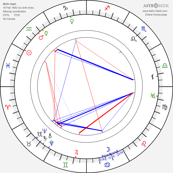 Tom Walls - Astrology Natal Birth Chart