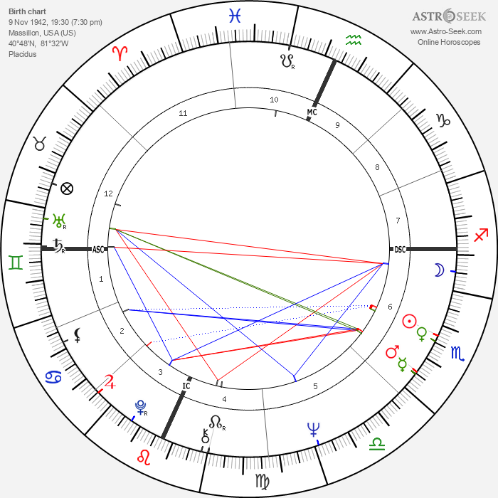 Tom Weiskopf - Astrology Natal Birth Chart