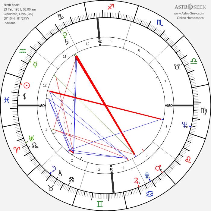 Tom Wesselmann - Astrology Natal Birth Chart
