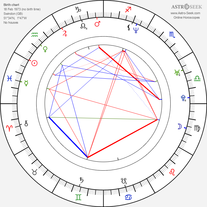 Tom Wisdom - Astrology Natal Birth Chart