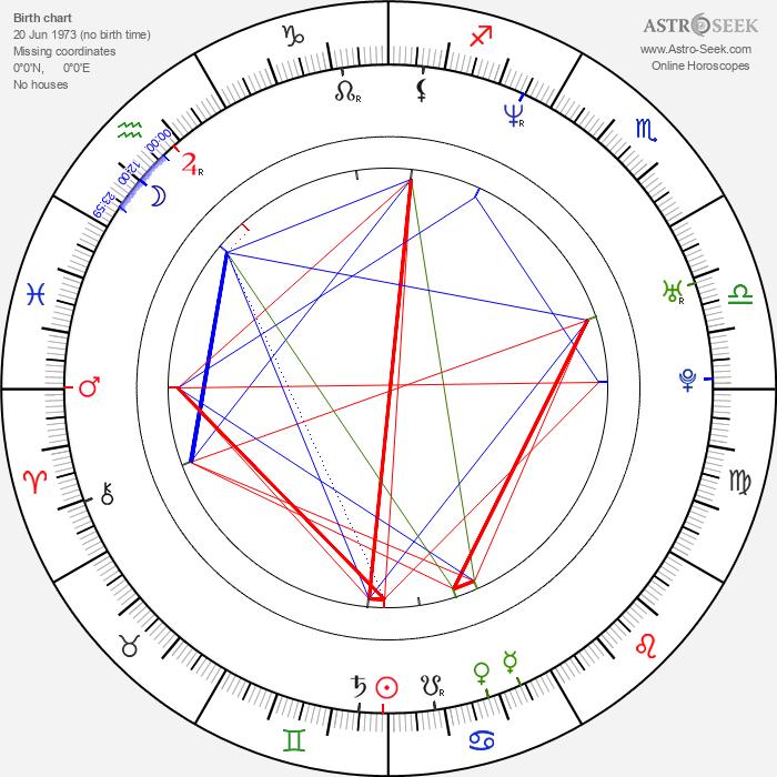 Tom Wlaschiha - Astrology Natal Birth Chart
