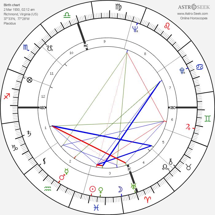 Tom Wolfe - Astrology Natal Birth Chart