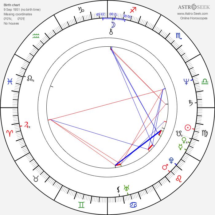 Tom Wopat - Astrology Natal Birth Chart