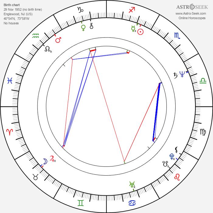 Tom Wright - Astrology Natal Birth Chart