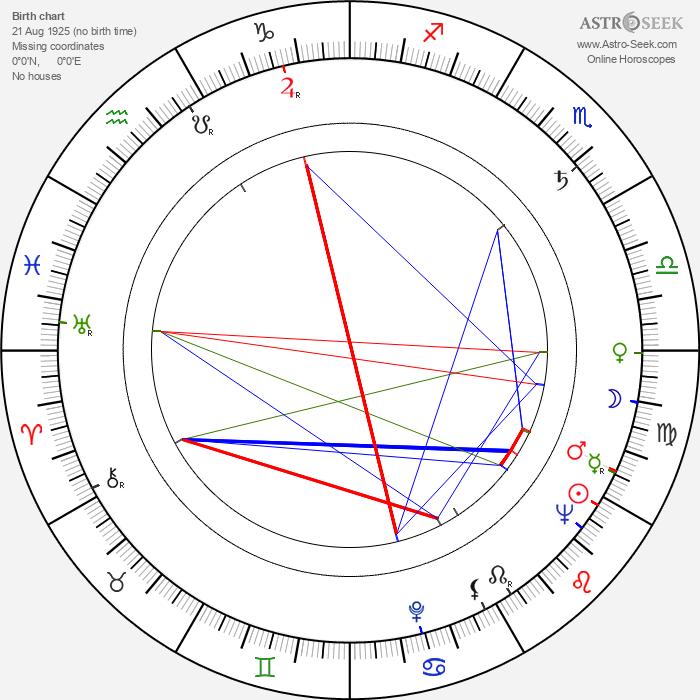 Toma Caragiu - Astrology Natal Birth Chart