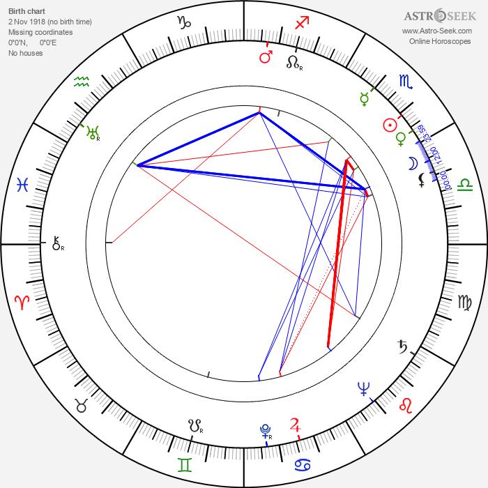 Toma Savtschenko - Astrology Natal Birth Chart