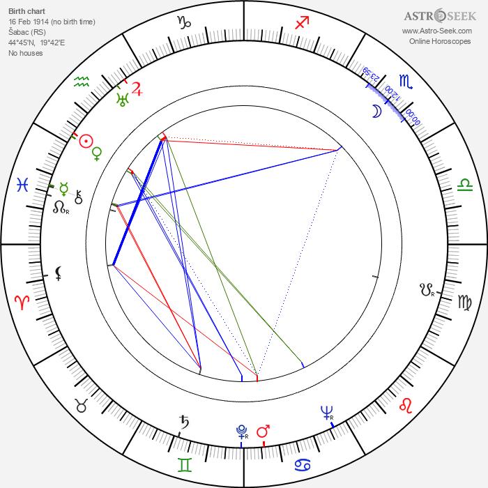 Tomanija Djuricko - Astrology Natal Birth Chart