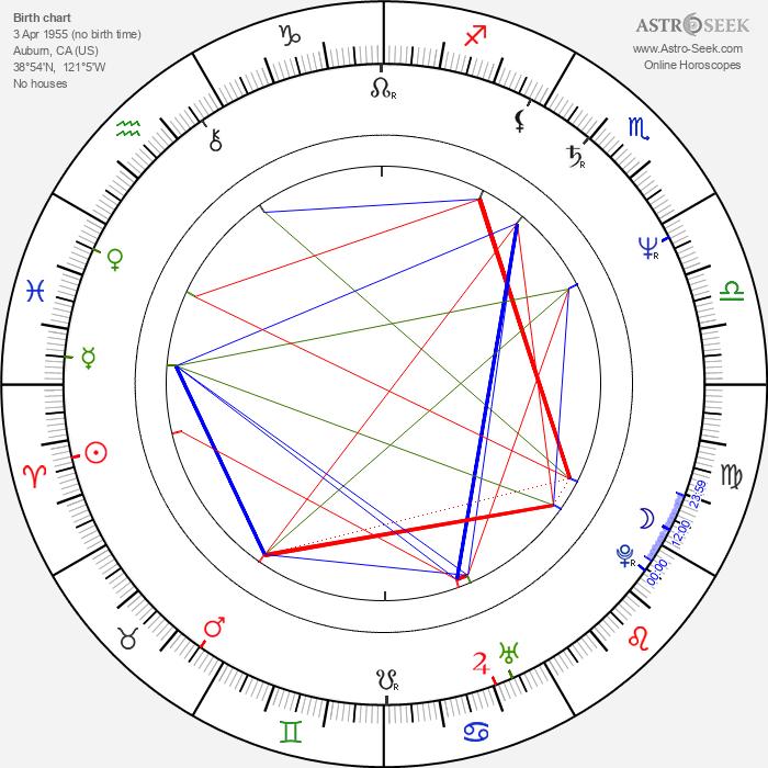Tomas Arana - Astrology Natal Birth Chart
