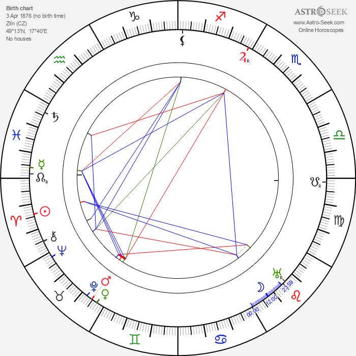 Tomáš Baťa - Astrology Natal Birth Chart