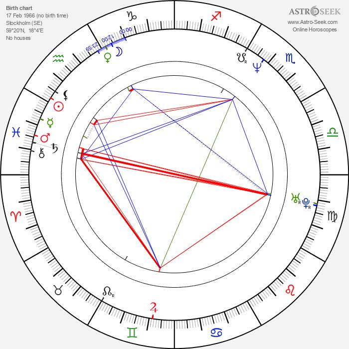 Tomas Börje Forsberg - Astrology Natal Birth Chart