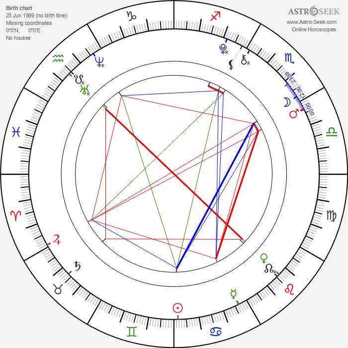 Tomáš Dokoupil - Astrology Natal Birth Chart