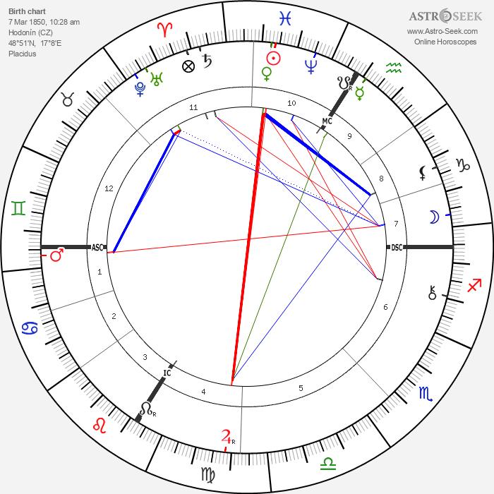 Tomáš Garrigue Masaryk - Astrology Natal Birth Chart
