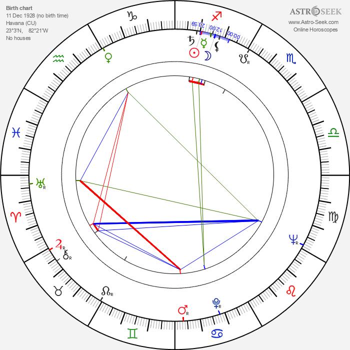 Tomás Gutiérrez Alea - Astrology Natal Birth Chart