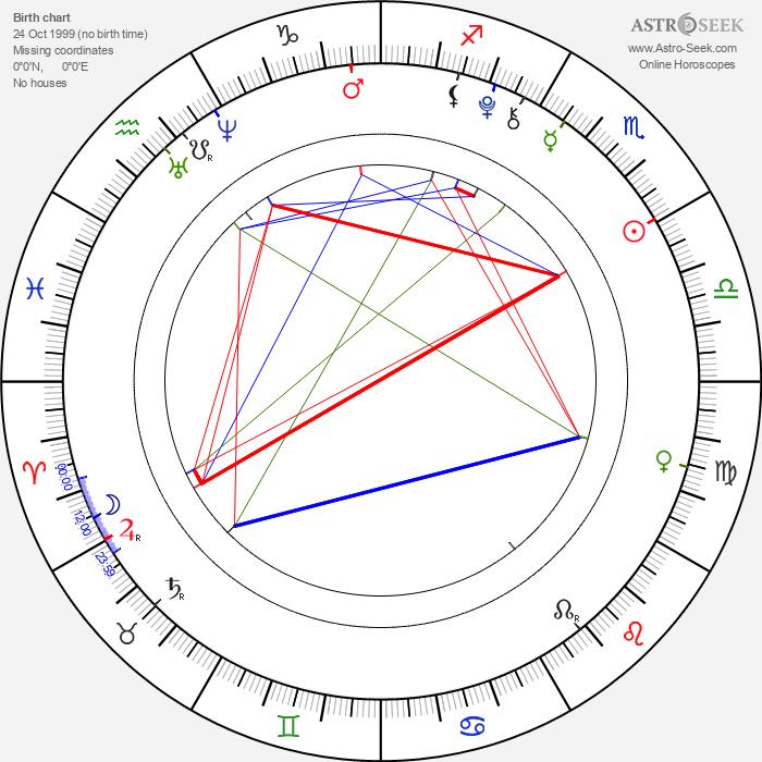 Tomáš Hart - Astrology Natal Birth Chart