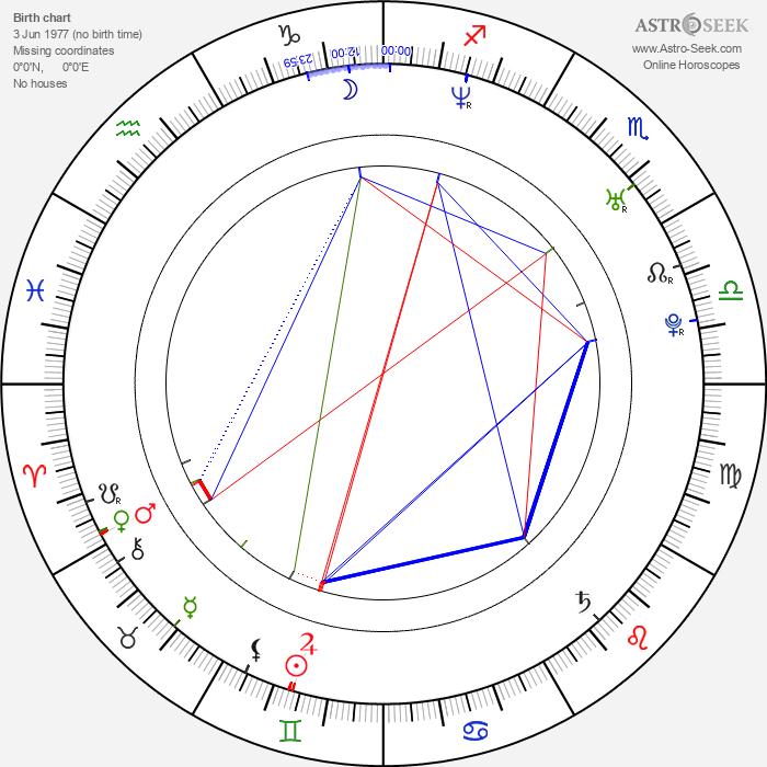 Tomáš Hrbáček - Astrology Natal Birth Chart
