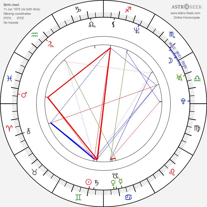 Tomáš Jeřábek - Astrology Natal Birth Chart