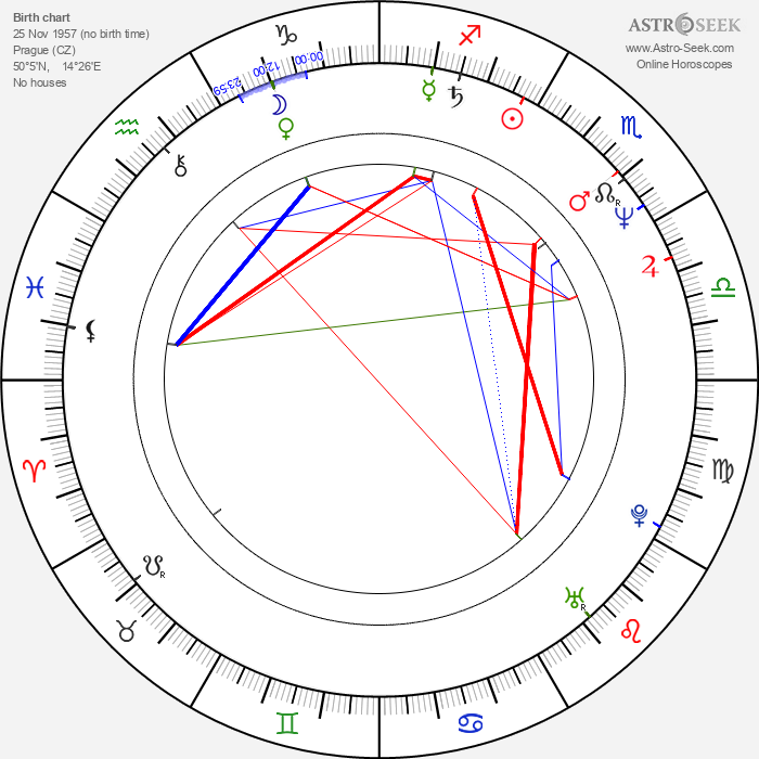 Tomáš Kladívko - Astrology Natal Birth Chart