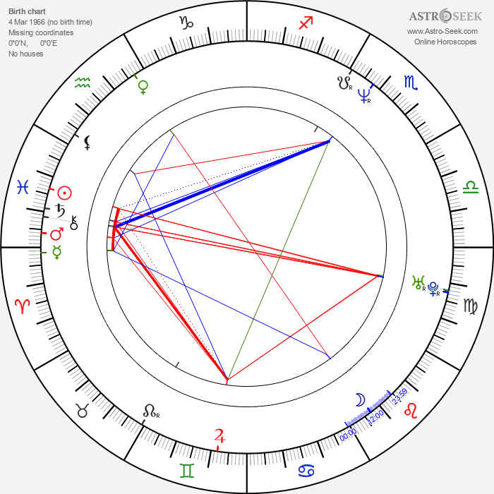Tomáš Kotora - Astrology Natal Birth Chart