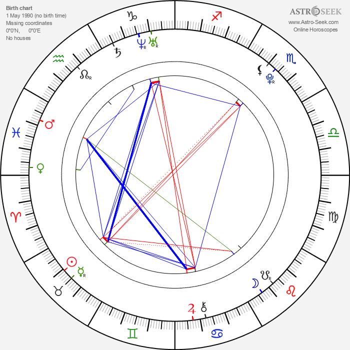 Tomáš Kubalík - Astrology Natal Birth Chart