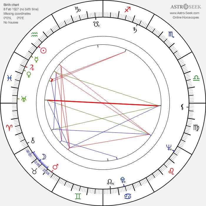 Tomáš Kulík - Astrology Natal Birth Chart