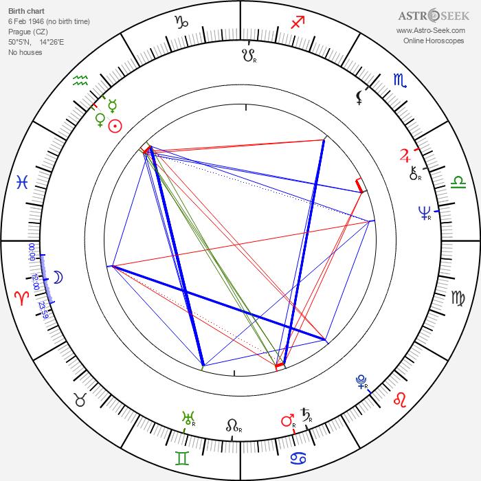 Tomáš Linka - Astrology Natal Birth Chart