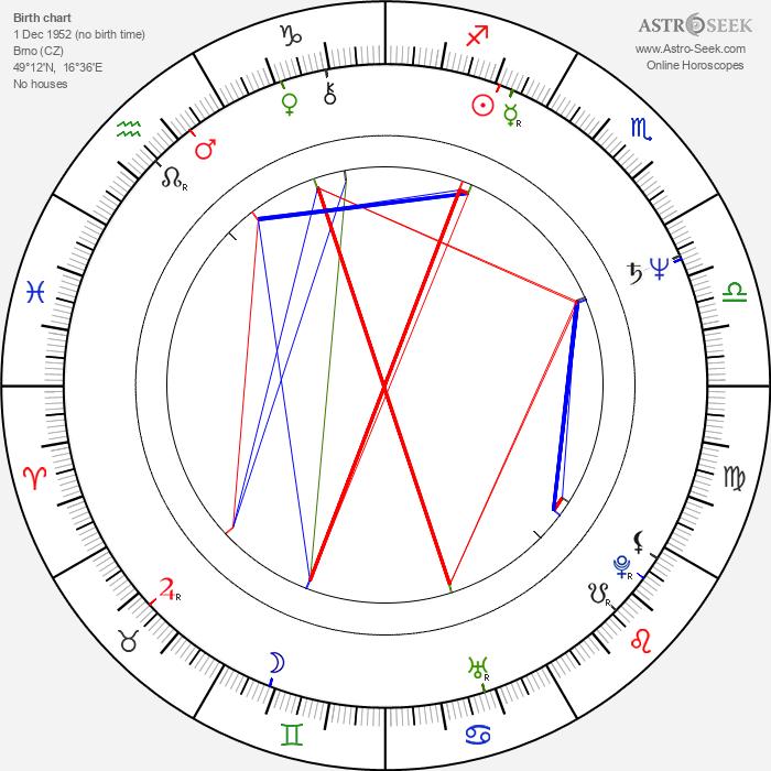 Tomáš Mann - Astrology Natal Birth Chart